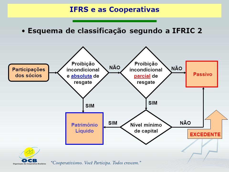 Esquema de classificação segundo a IFRIC 2