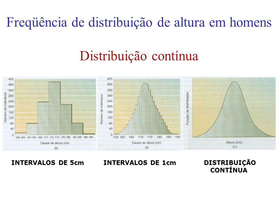 Freqüência de distribuição de altura em homens Distribuição contínua