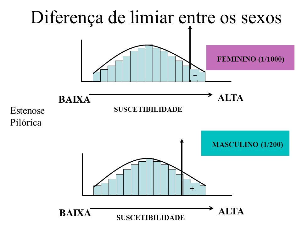 Diferença de limiar entre os sexos