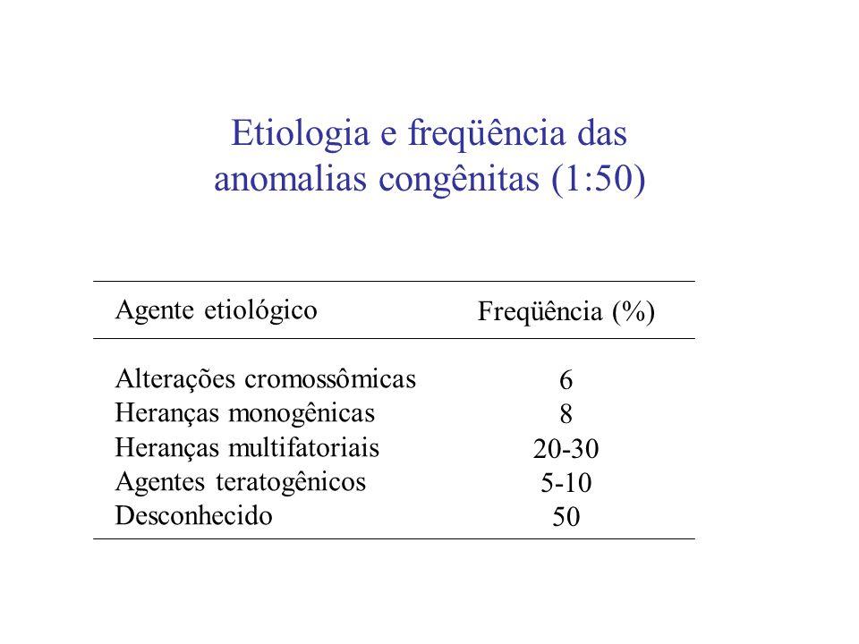 Etiologia e freqüência das anomalias congênitas (1:50)