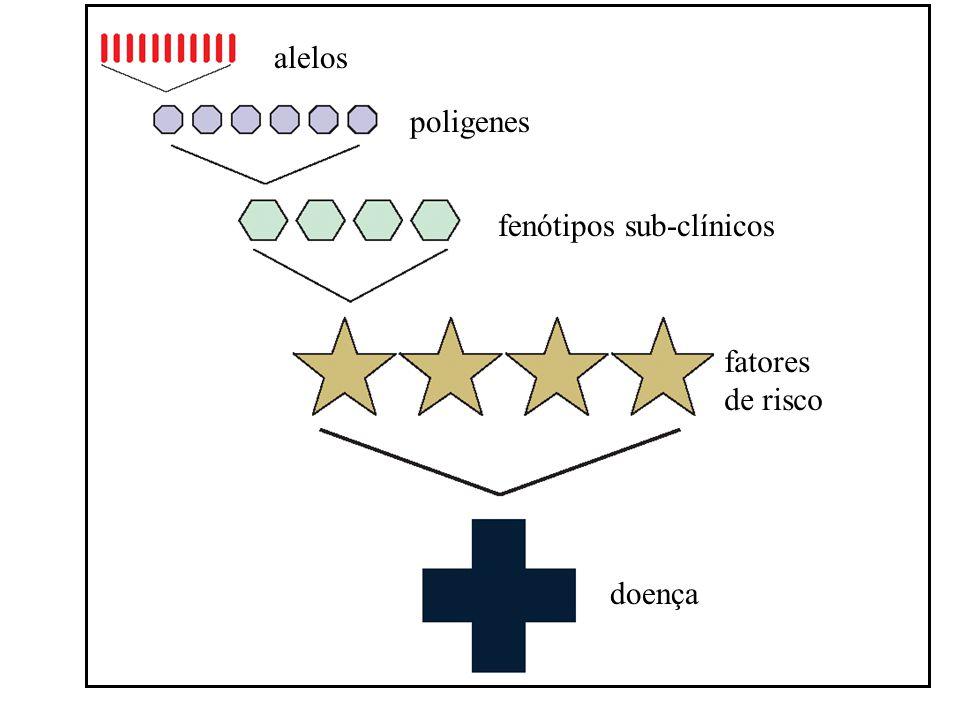 alelos poligenes fenótipos sub-clínicos fatores de risco doença