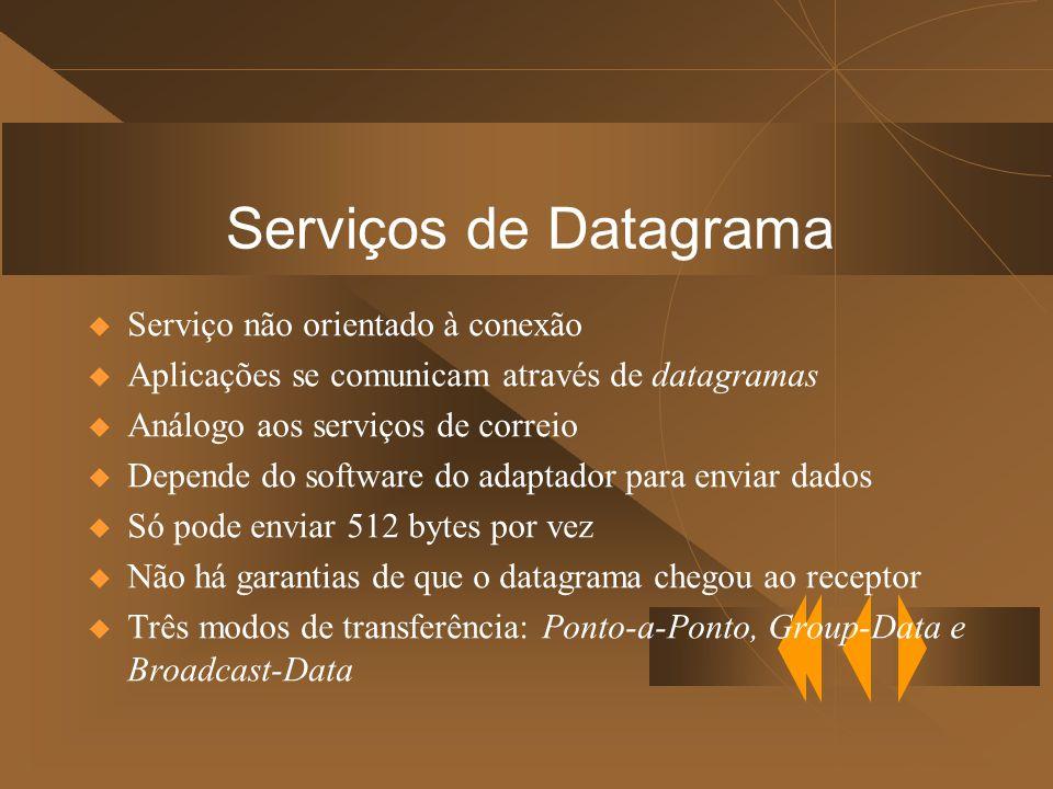 Serviços de Datagrama Serviço não orientado à conexão