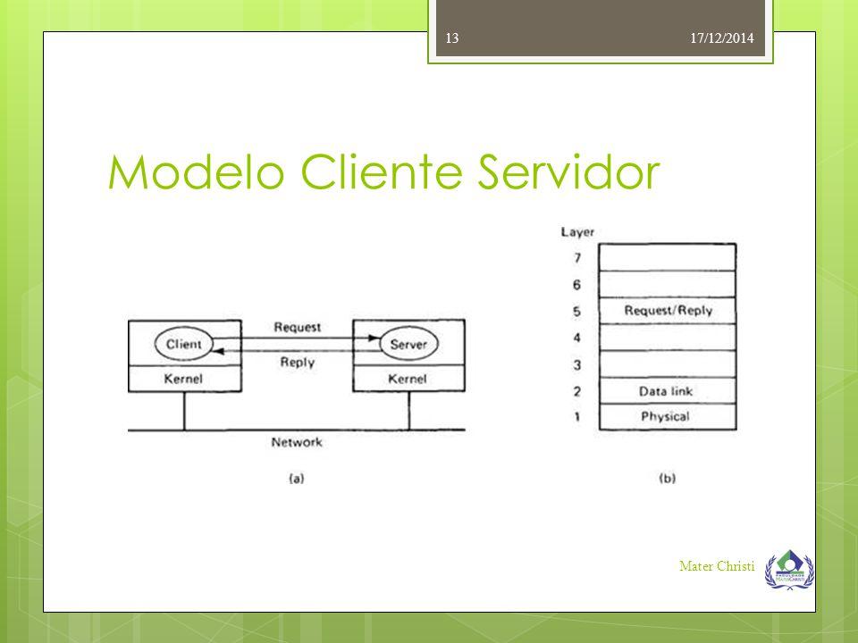 Modelo Cliente Servidor