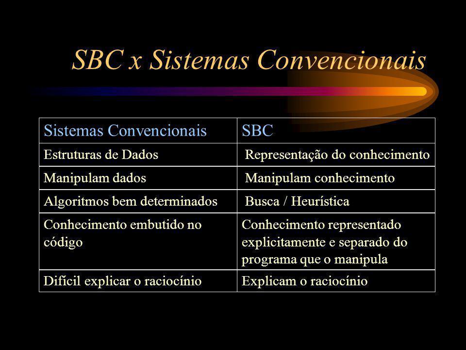 SBC x Sistemas Convencionais