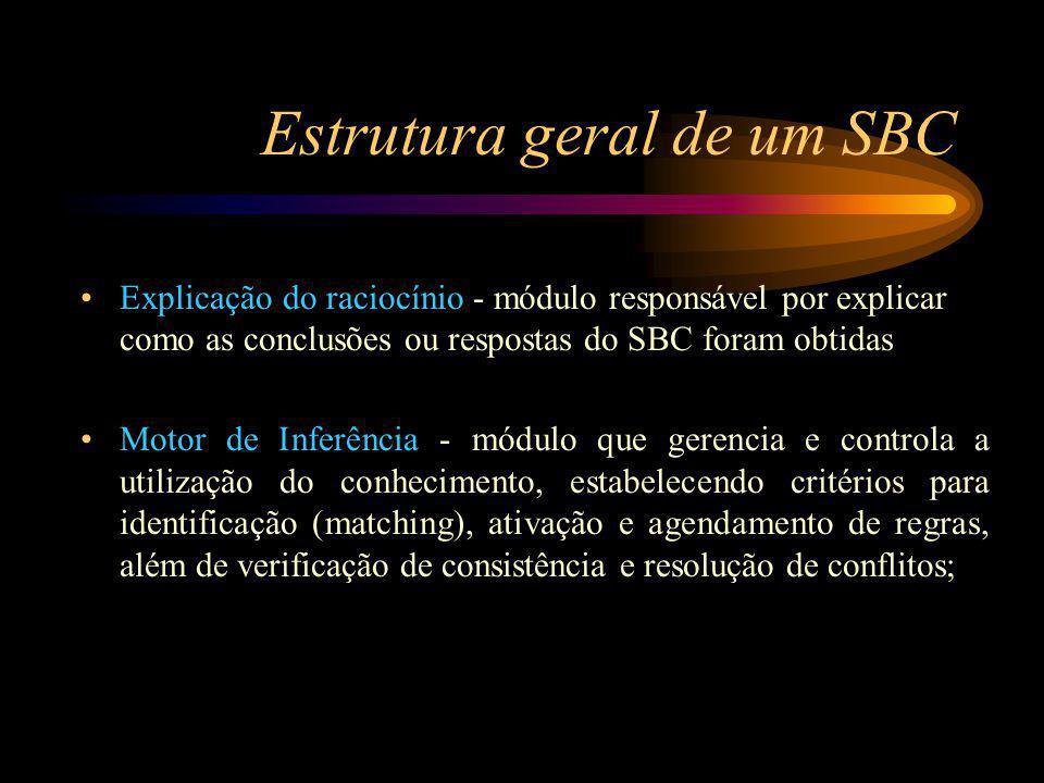 Estrutura geral de um SBC