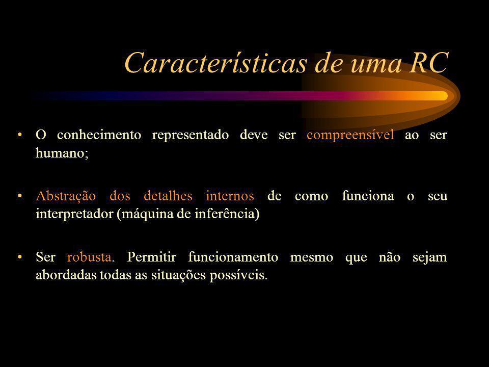 Características de uma RC