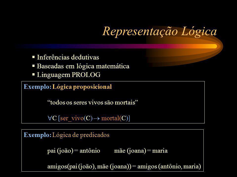 Representação Lógica Inferências dedutivas