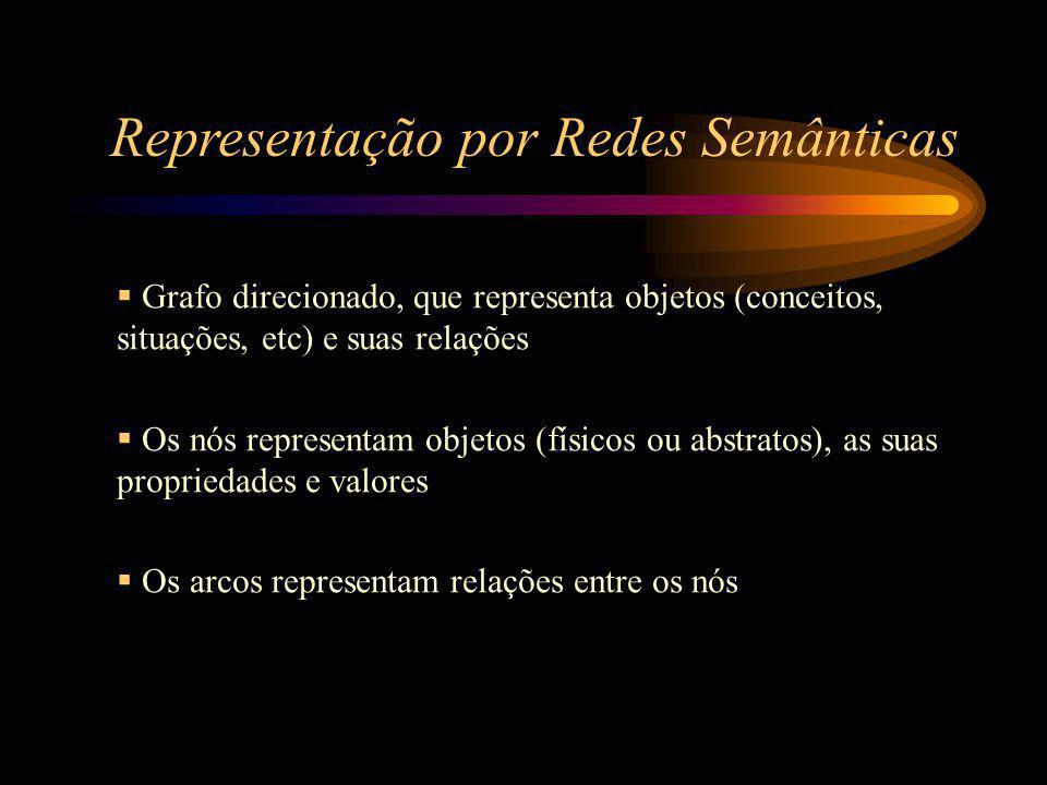 Representação por Redes Semânticas