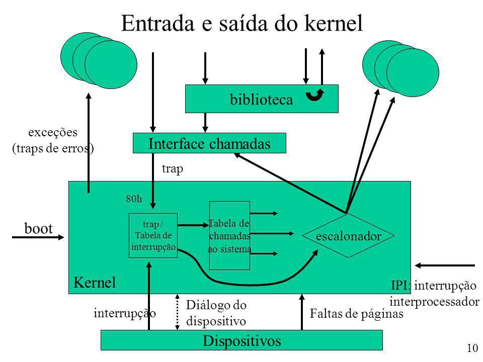 Entrada e saída do kernel