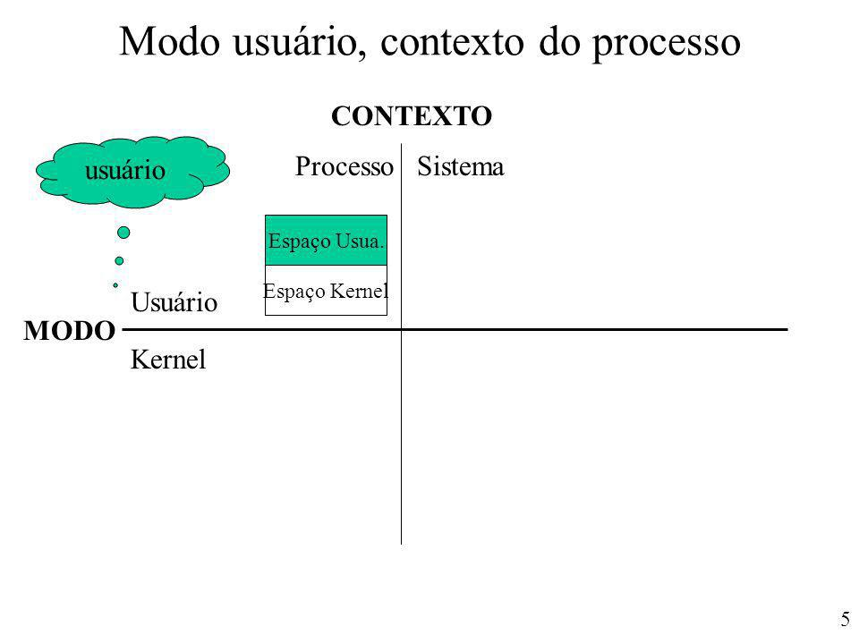 Modo usuário, contexto do processo