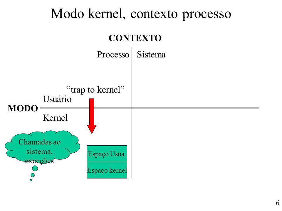 Modo kernel, contexto processo