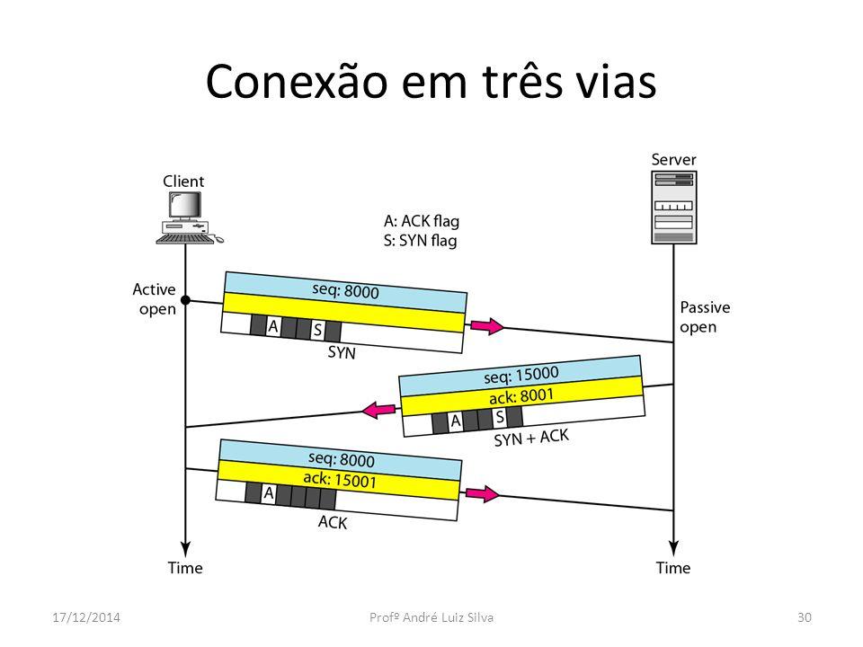 Conexão em três vias 07/04/2017 Profº André Luiz Silva