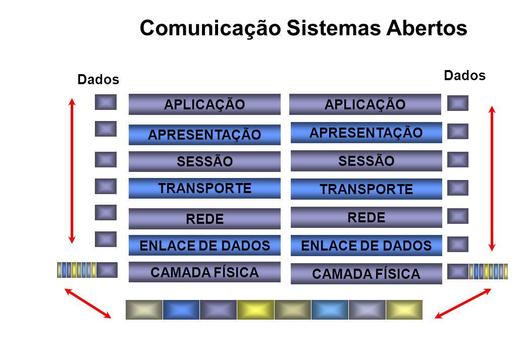 Comunicação Sistemas Abertos