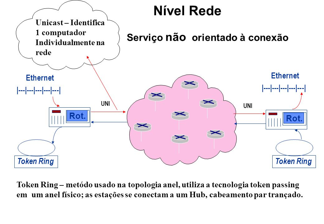 Nível Rede Serviço não orientado à conexão