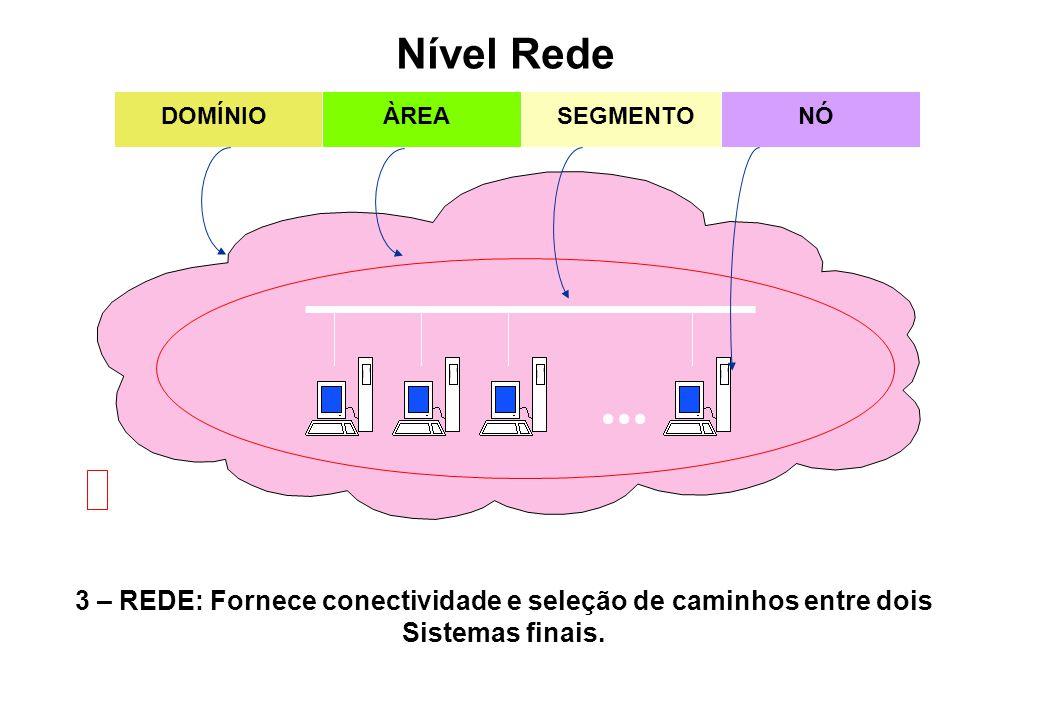 3 – REDE: Fornece conectividade e seleção de caminhos entre dois