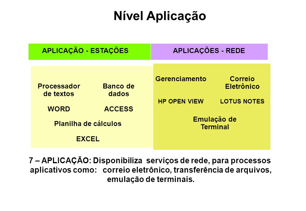 Nível Aplicação APLICAÇÃO - ESTAÇÕES. APLICAÇÕES - REDE. Gerenciamento. HP OPEN VIEW. Correio Eletrônico.