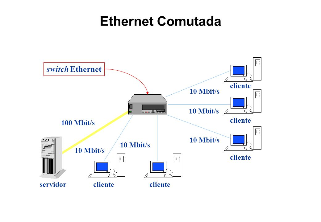 Ethernet Comutada switch Ethernet servidor cliente 100 Mbit/s
