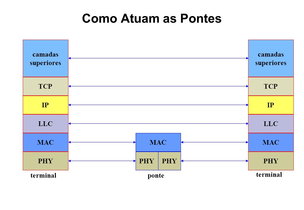 Como Atuam as Pontes camadas superiores TCP IP LLC MAC PHY camadas