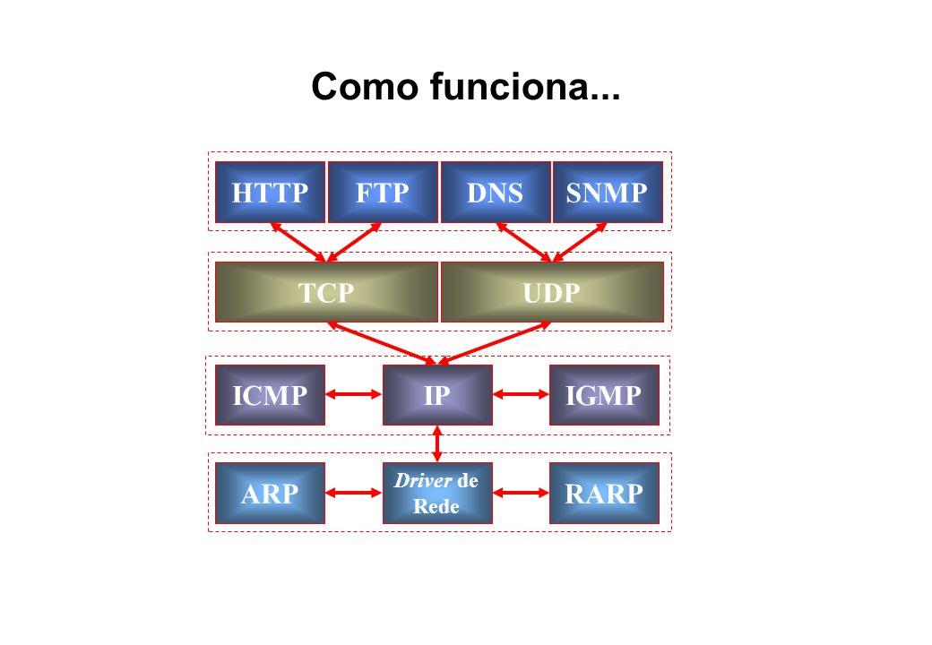 Como funciona... HTTP FTP DNS SNMP TCP UDP ICMP IGMP ARP RARP IP