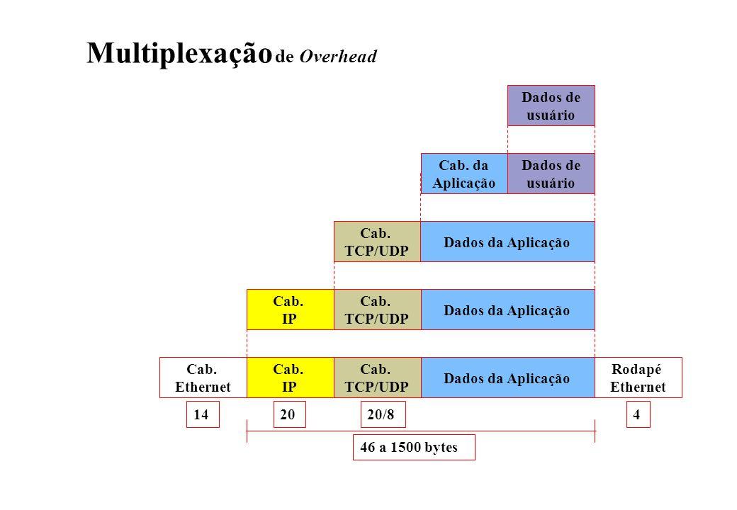 Multiplexação de Overhead