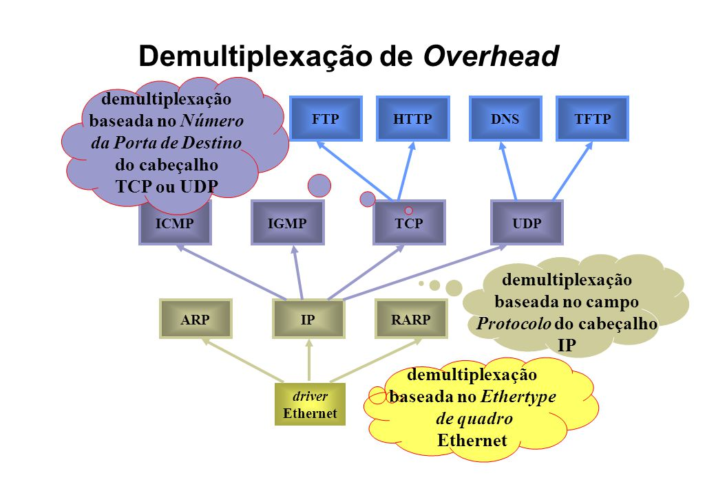 Demultiplexação de Overhead