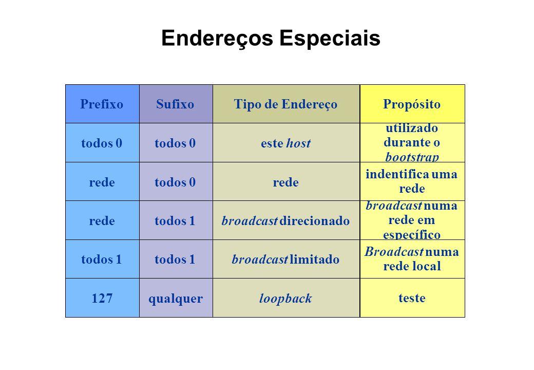 Endereços Especiais Prefixo Sufixo Tipo de Endereço Propósito todos 0