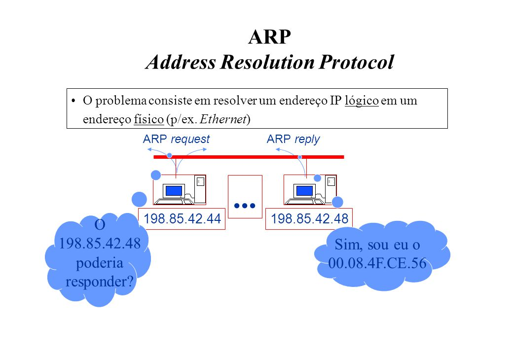 ARP Address Resolution Protocol