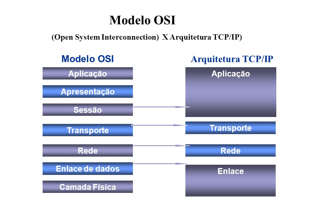 Modelo OSI (Open System Interconnection) X Arquitetura TCP/IP)