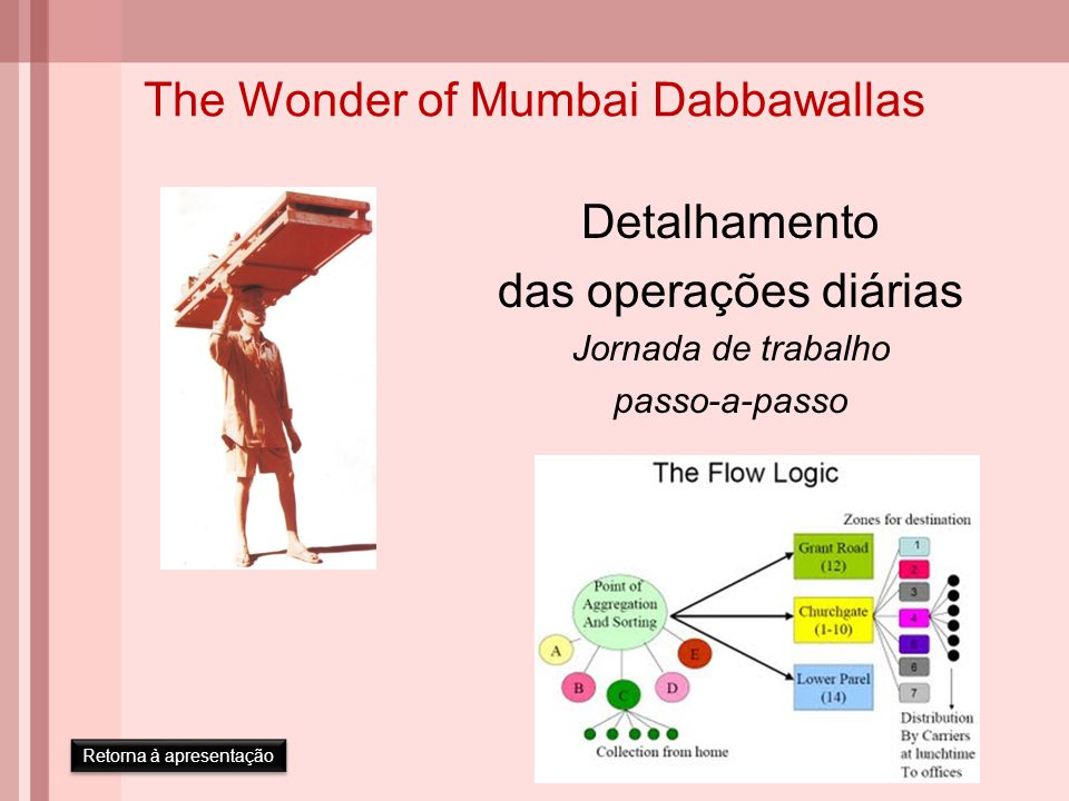 The Wonder of Mumbai Dabbawallas