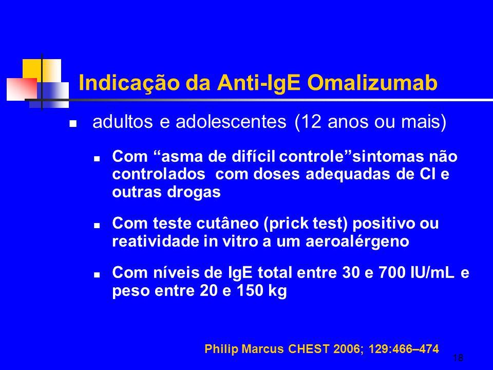 Indicação da Anti-IgE Omalizumab
