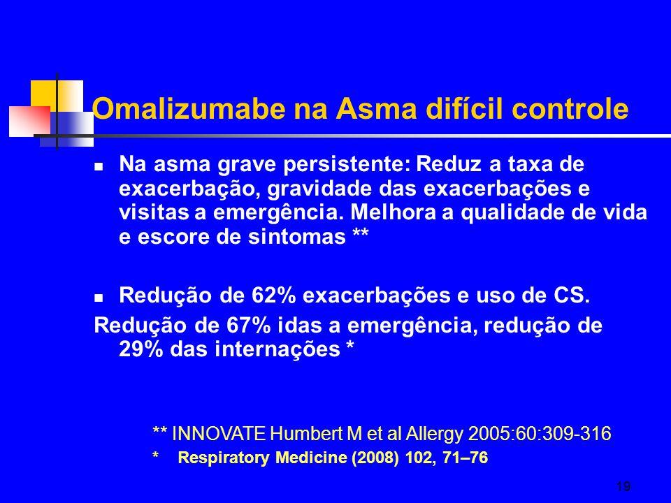 Omalizumabe na Asma difícil controle