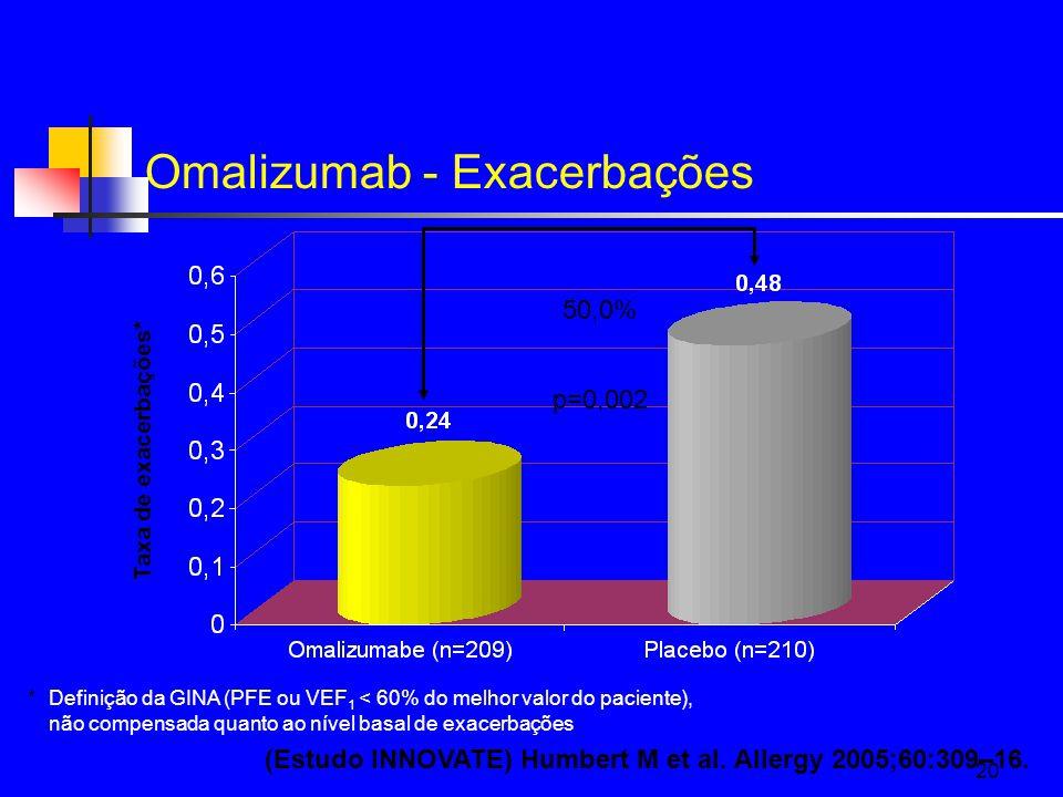 Omalizumab - Exacerbações