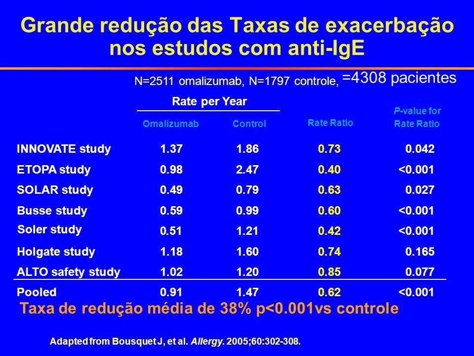 Grande redução das Taxas de exacerbação nos estudos com anti-IgE