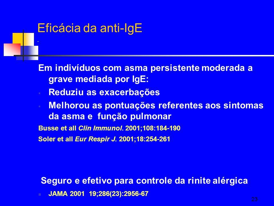 Eficácia da anti-IgE . Em indivíduos com asma persistente moderada a grave mediada por IgE: Reduziu as exacerbações.