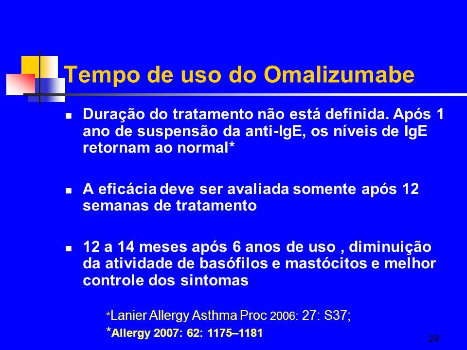 Tempo de uso do Omalizumabe