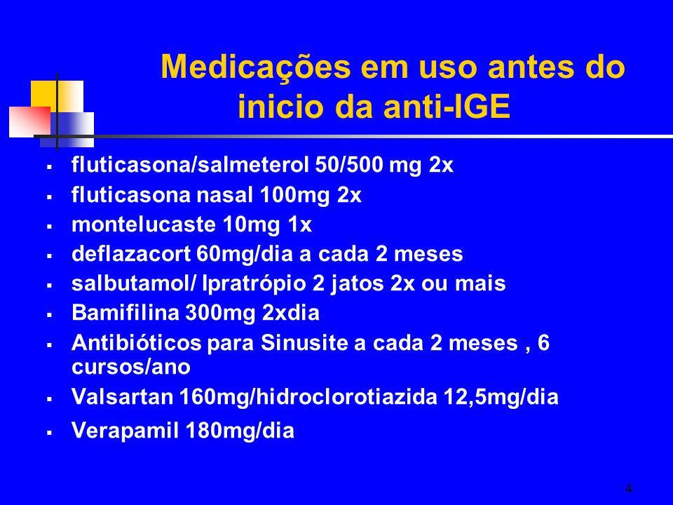 Medicações em uso antes do inicio da anti-IGE