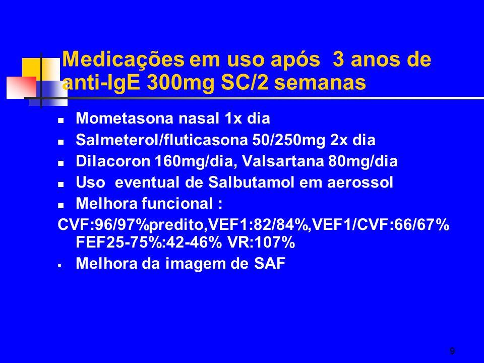 Medicações em uso após 3 anos de anti-IgE 300mg SC/2 semanas