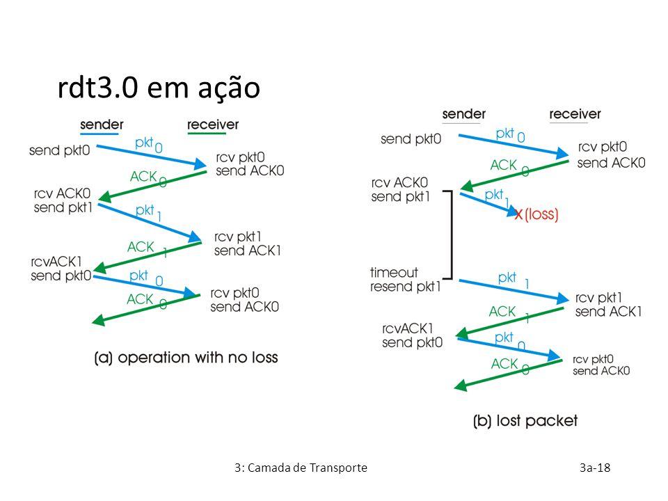 rdt3.0 em ação 3: Camada de Transporte 3a-18