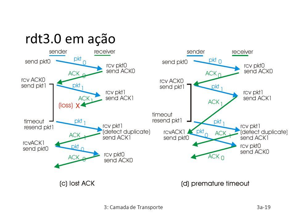 rdt3.0 em ação 3: Camada de Transporte 3a-19