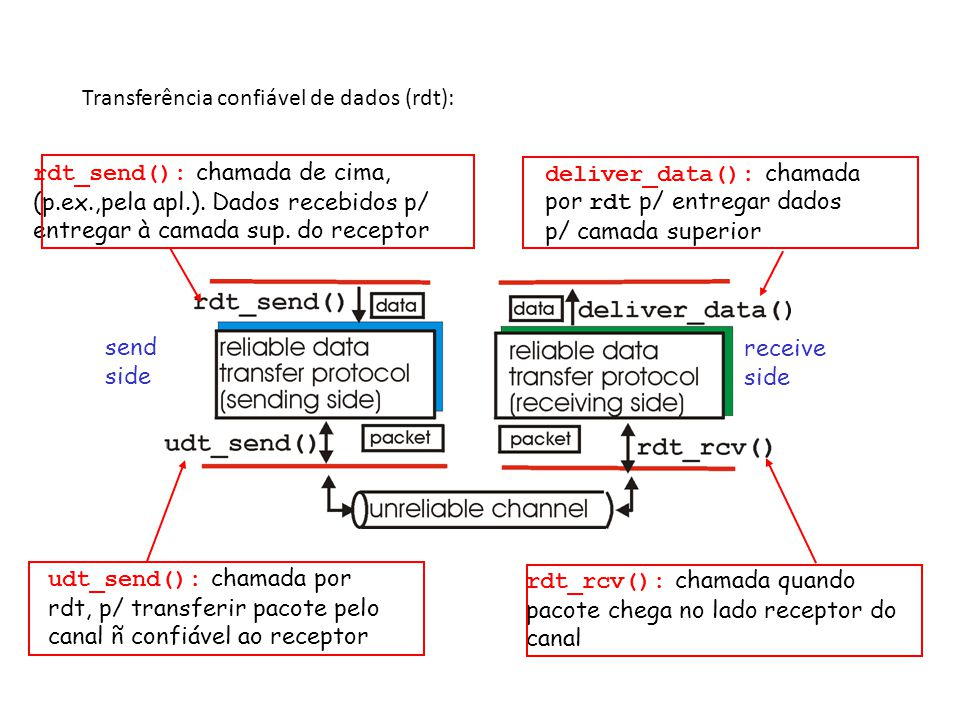 Transferência confiável de dados (rdt):