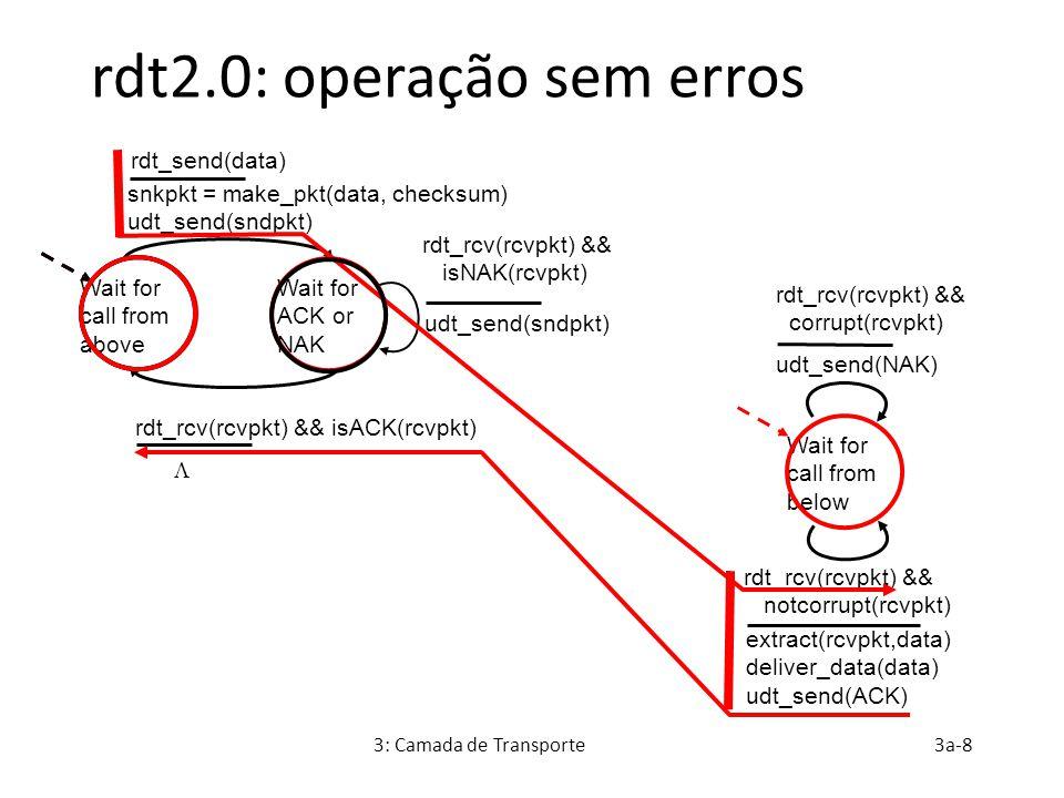 rdt2.0: operação sem erros