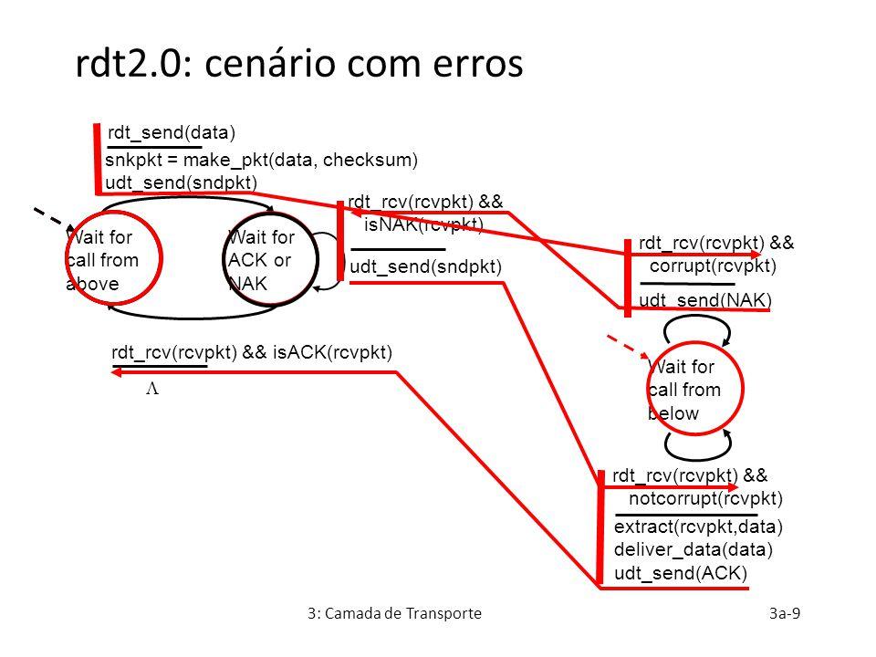 rdt2.0: cenário com erros rdt_send(data)