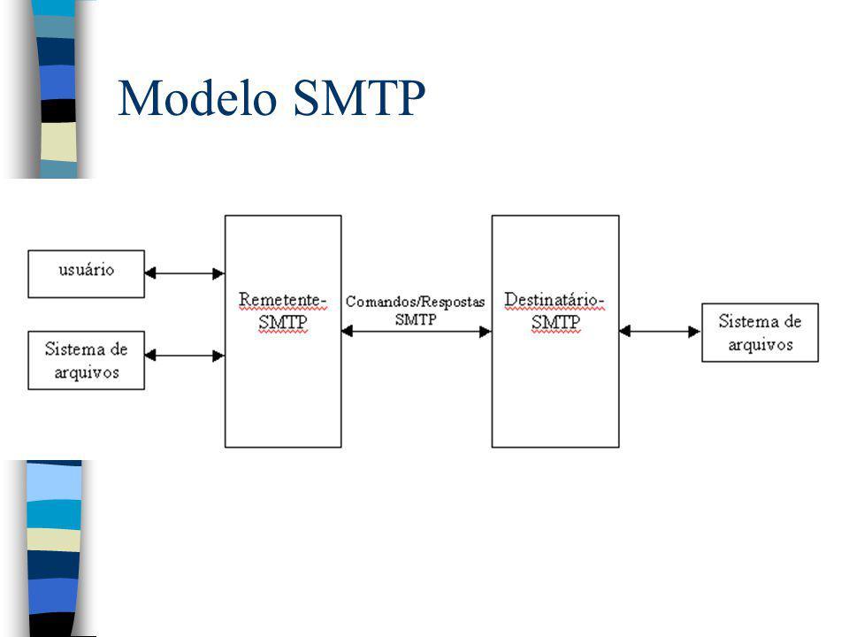 Modelo SMTP Modelo SMTP