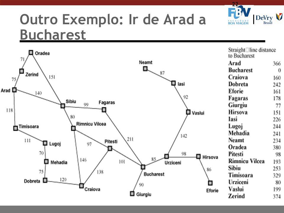 Outro Exemplo: Ir de Arad a Bucharest