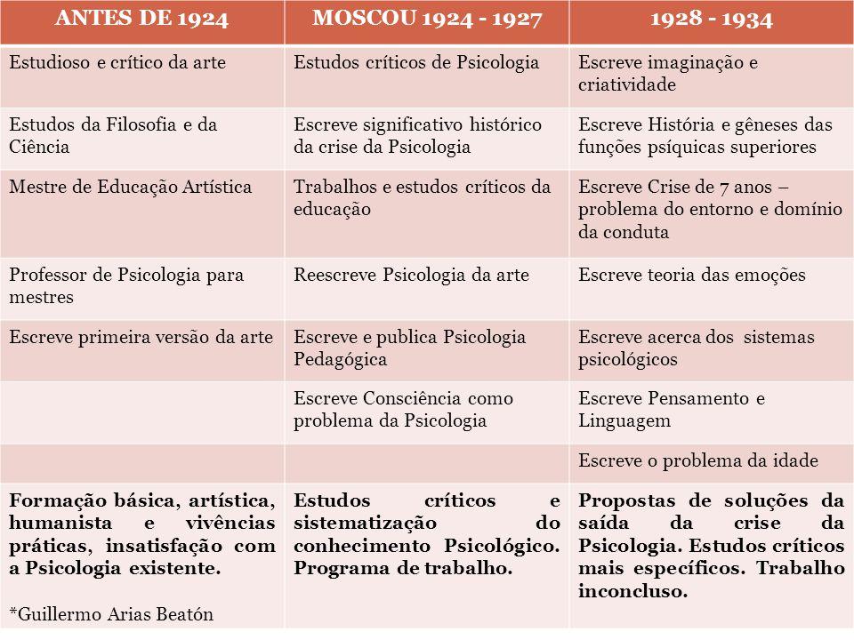 ANTES DE 1924 MOSCOU 1924 - 1927. 1928 - 1934. Estudioso e crítico da arte. Estudos críticos de Psicologia.