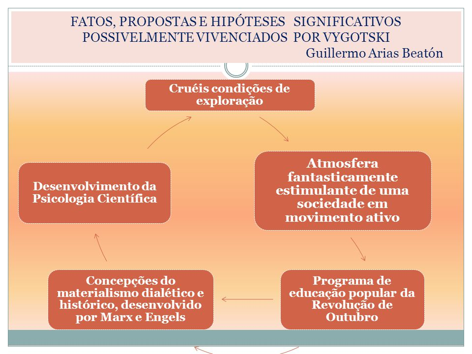 FATOS, PROPOSTAS E HIPÓTESES SIGNIFICATIVOS POSSIVELMENTE VIVENCIADOS POR VYGOTSKI Guillermo Arias Beatón