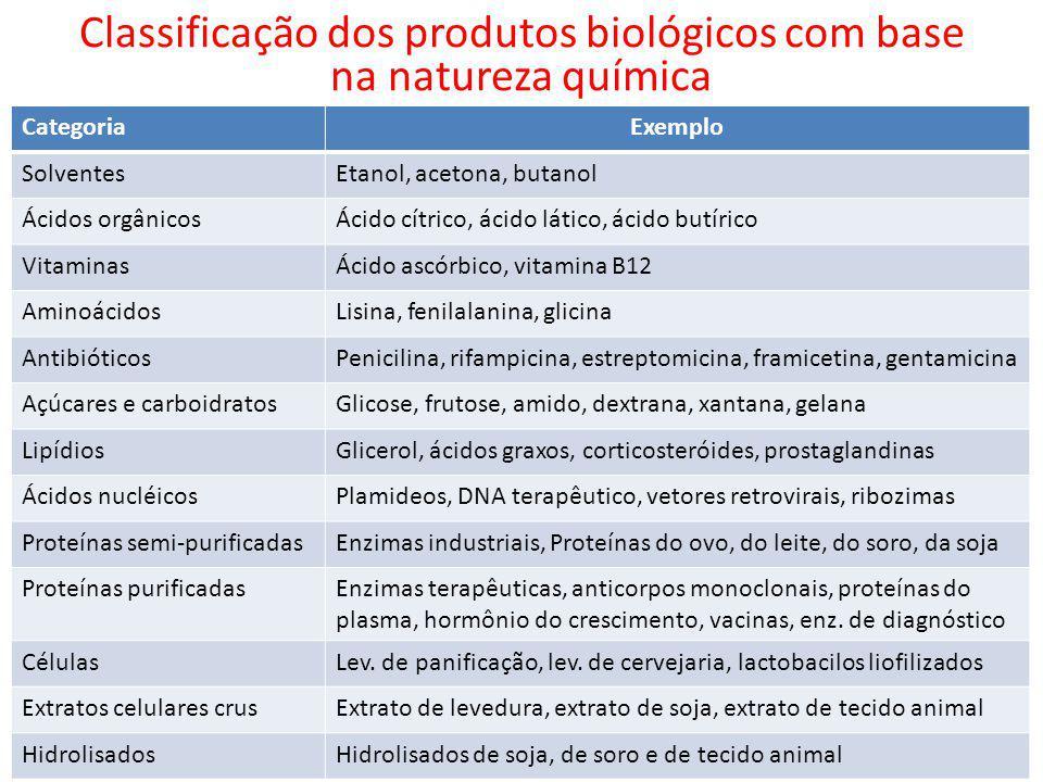 Classificação dos produtos biológicos com base na natureza química