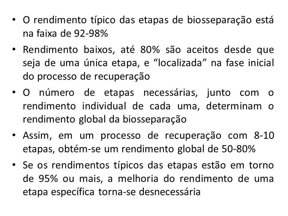 O rendimento típico das etapas de biosseparação está na faixa de 92-98%