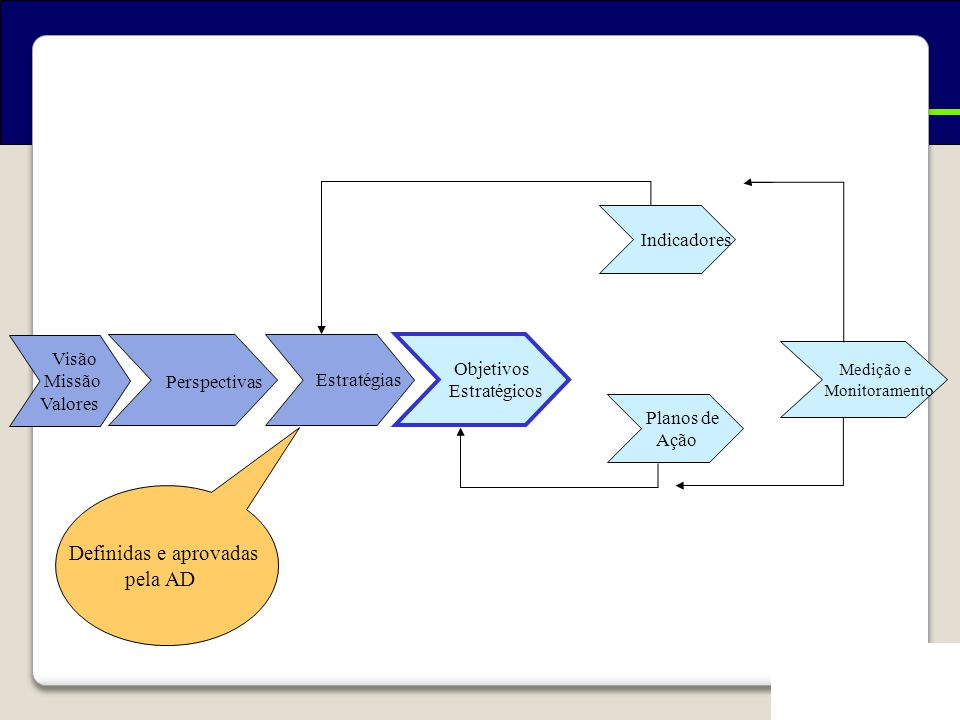 Como se constrói um BSC Perspectivas Definidas e aprovadas pela AD