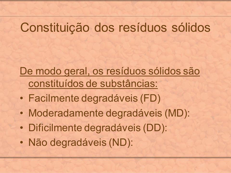 Constituição dos resíduos sólidos
